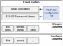 eeros_architecture:hal:wrapperlibs_concept.png