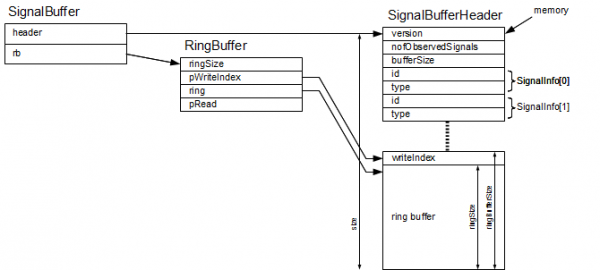 Each signal buffer uses a ring buffer and a header
