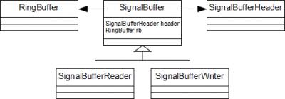 Class diagram for SignalBuffer